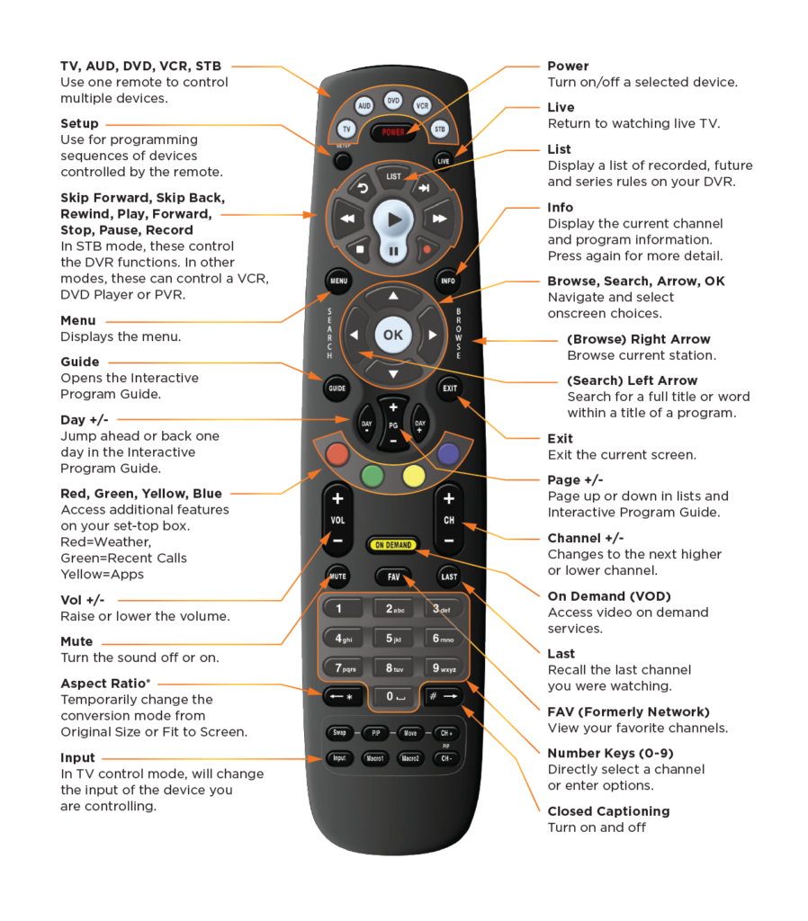 Remote Control Help Lynxx Networks Potenza St Button Functions